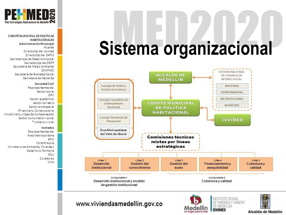 www.viviendasmedellin.gov.co MED2020 Sistema organizacional COMITÉ MUNICIPAL DE POLÍTICAS HABITACIONALES Administración Municipal Alcalde Director(a)