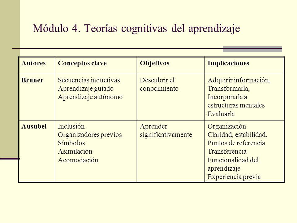 Módulo 4. Teorías cognitivas del aprendizaje AutoresConceptos claveObjetivosImplicaciones BrunerSecuencias inductivas Aprendizaje guiado Aprendizaje a