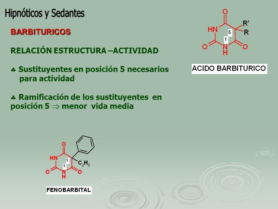 PROPIEDADES FARMACOCINETICAS METABOLITOS: * N-óxido de menor actividad que Zopiclona y t½ 3,5 - 6 hr * N-desmetil inactivo.
