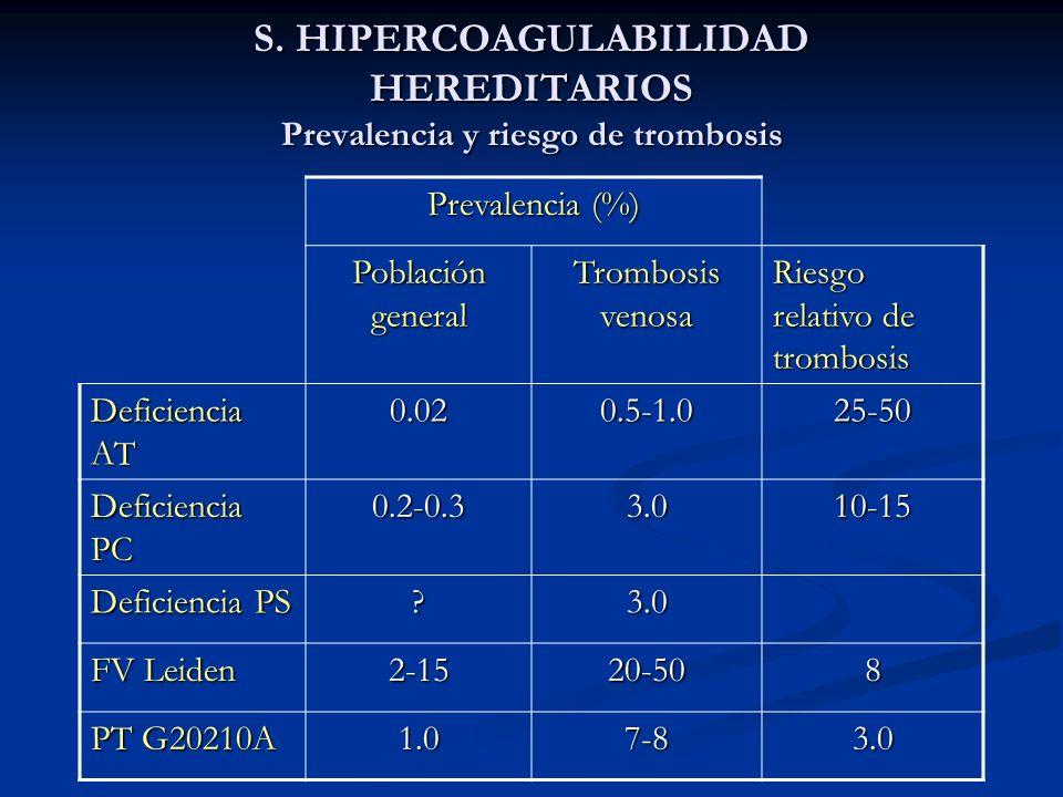 S. HIPERCOAGULABILIDAD HEREDITARIOS Prevalencia y riesgo de trombosis Prevalencia (%) Población general Trombosis venosa Riesgo relativo de trombosis