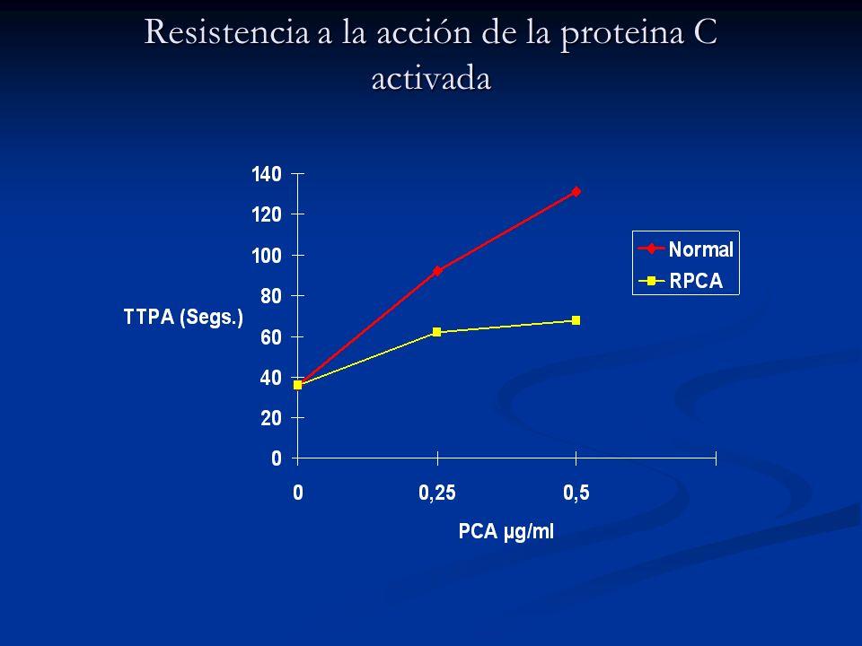 Resistencia a la acción de la proteina C activada