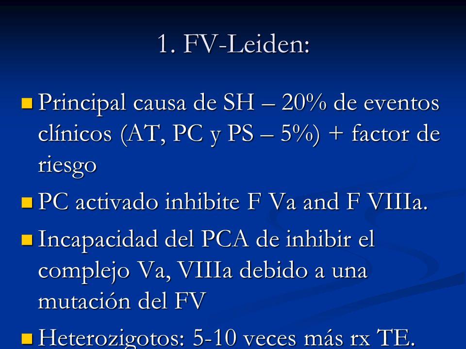 1. FV-Leiden: Principal causa de SH – 20% de eventos clínicos (AT, PC y PS – 5%) + factor de riesgo Principal causa de SH – 20% de eventos clínicos (A
