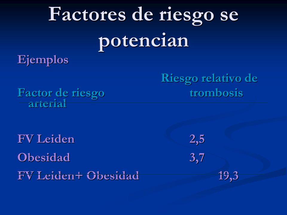 Factores de riesgo se potencian Ejemplos Riesgo relativo de Factor de riesgotrombosis arterial FV Leiden2,5 Obesidad3,7 FV Leiden+ Obesidad19,3