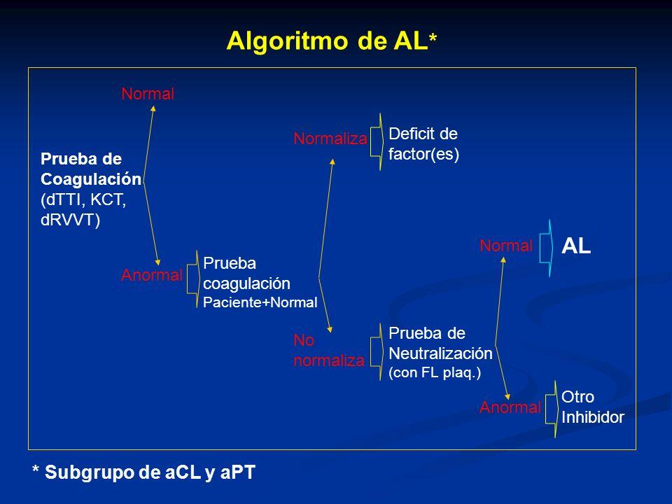 Algoritmo de AL * Prueba de Coagulación (dTTI, KCT, dRVVT) Normal Anormal Prueba coagulación Paciente+Normal Normaliza No normaliza Deficit de factor(