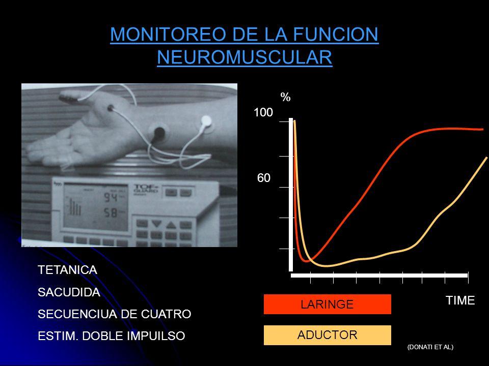 MONITOREO DE LA FUNCION NEUROMUSCULAR 100 60 LARINGE ADUCTOR (DONATI ET AL) TETANICA SACUDIDA SECUENCIUA DE CUATRO ESTIM. DOBLE IMPUILSO TIME %