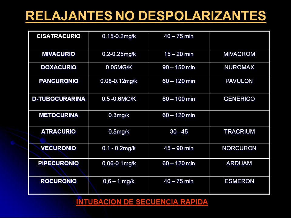 RELAJANTES NO DESPOLARIZANTES CISATRACURIO0.15-0.2mg/k 40 – 75 min MIVACURIO0.2-0.25mg/k 15 – 20 min MIVACROM DOXACURIO0.05MG/K 90 – 150 min NUROMAX P