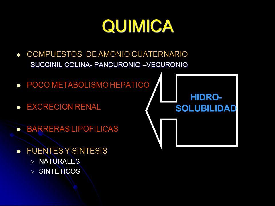 QUIMICA COMPUESTOS DE AMONIO CUATERNARIO SUCCINIL COLINA- PANCURONIO –VECURONIO POCO METABOLISMO HEPATICO EXCRECION RENAL BARRERAS LIPOFILICAS FUENTES