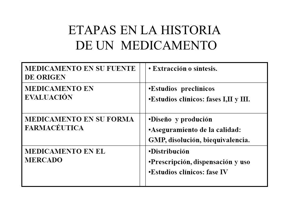 ETAPAS EN LA HISTORIA DE UN MEDICAMENTO Distribución Prescripción, dispensación y uso Estudios clínicos: fase IV MEDICAMENTO EN EL MERCADO Diseño y produción Aseguramiento de la calidad: GMP, disolución, biequivalencia.