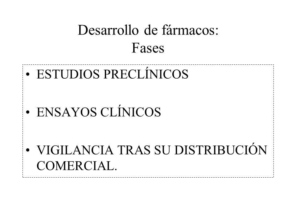 Desarrollo de fármacos: Fases ESTUDIOS PRECLÍNICOS ENSAYOS CLÍNICOS VIGILANCIA TRAS SU DISTRIBUCIÓN COMERCIAL.
