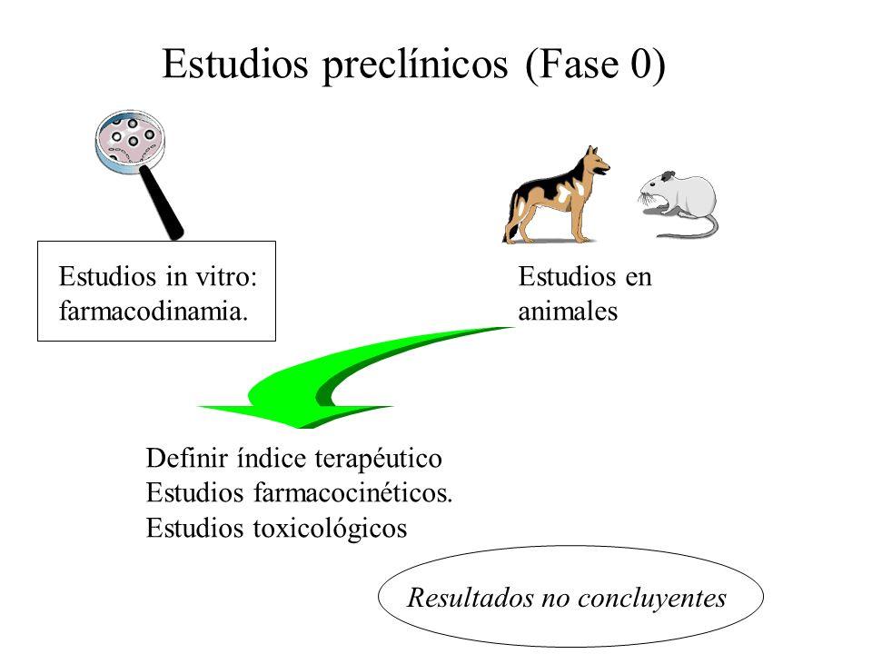 Estudios preclínicos (Fase 0) Estudios in vitro: farmacodinamia.