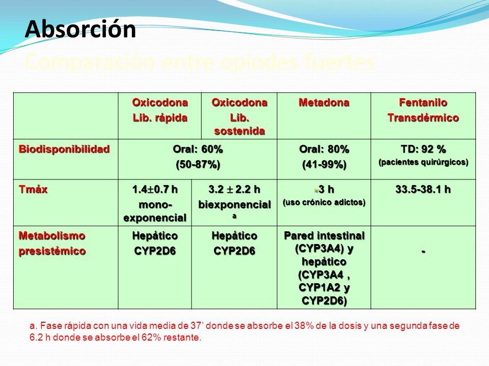 Absorción Comparación entre opiodes fuertes Oxicodona Lib. rápida Oxicodona Lib. sostenida MetadonaFentaniloTransdérmico Biodisponibilidad Oral: 60% (