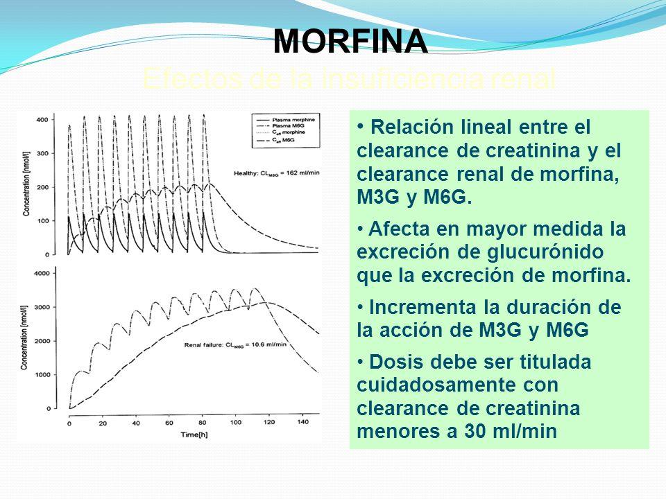 MORFINA Efectos de la insuficiencia renal Relación lineal entre el clearance de creatinina y el clearance renal de morfina, M3G y M6G. Afecta en mayor