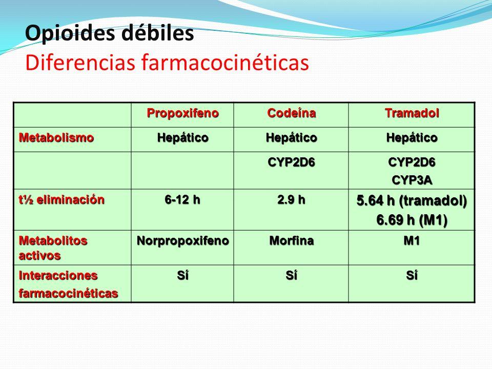Opioides débiles Diferencias farmacocinéticas PropoxifenoCodeínaTramadol MetabolismoHepáticoHepáticoHepático CYP2D6CYP2D6CYP3A t½ eliminación 6-12 h 2