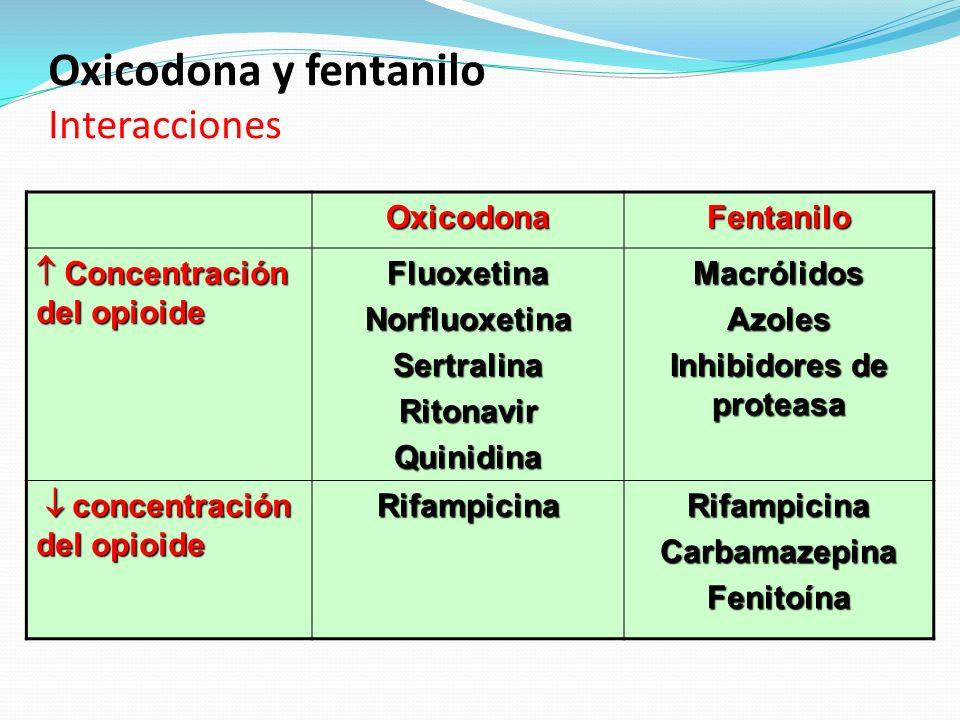 Oxicodona y fentanilo Interacciones OxicodonaFentanilo Concentración del opioide Concentración del opioideFluoxetinaNorfluoxetinaSertralinaRitonavirQu