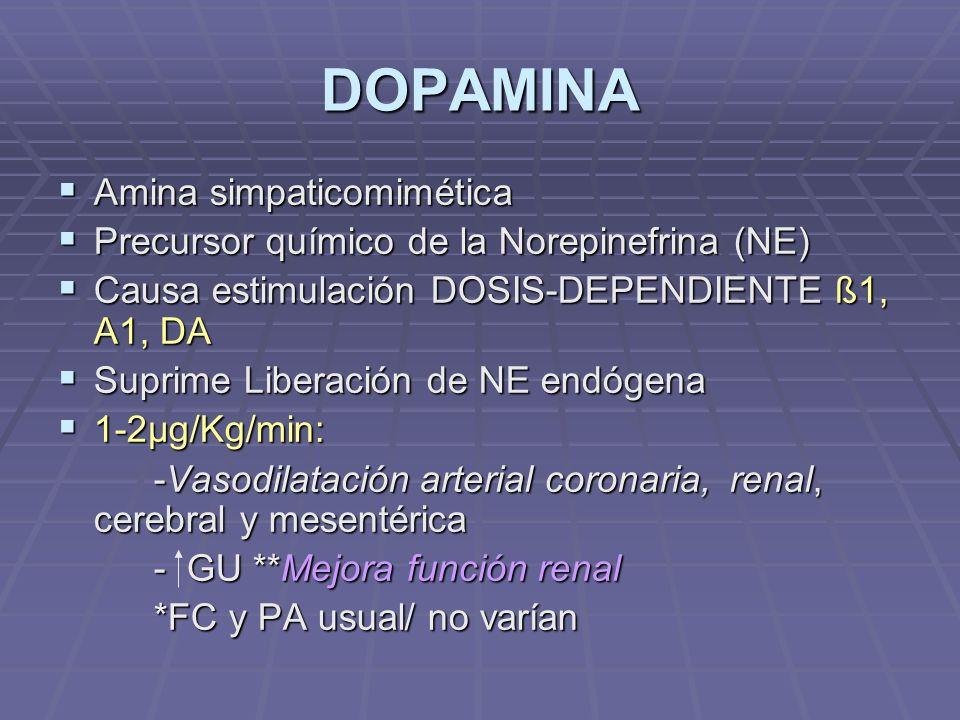 DOPAMINA Amina simpaticomimética Amina simpaticomimética Precursor químico de la Norepinefrina (NE) Precursor químico de la Norepinefrina (NE) Causa estimulación DOSIS-DEPENDIENTE ß1, A1, DA Causa estimulación DOSIS-DEPENDIENTE ß1, A1, DA Suprime Liberación de NE endógena Suprime Liberación de NE endógena 1-2µg/Kg/min: 1-2µg/Kg/min: -Vasodilatación arterial coronaria, renal, cerebral y mesentérica - GU **Mejora función renal *FC y PA usual/ no varían