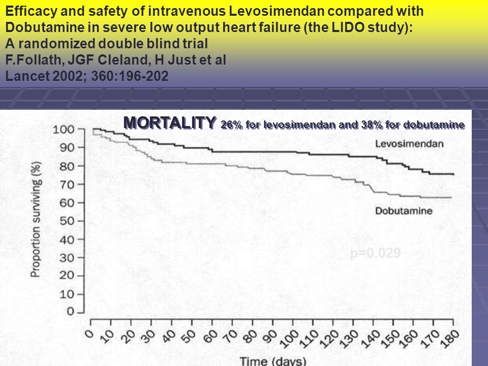 Efficacy and safety of intravenous Levosimendan compared with Dobutamine in severe low output heart failure (the LIDO study): A randomized double blin