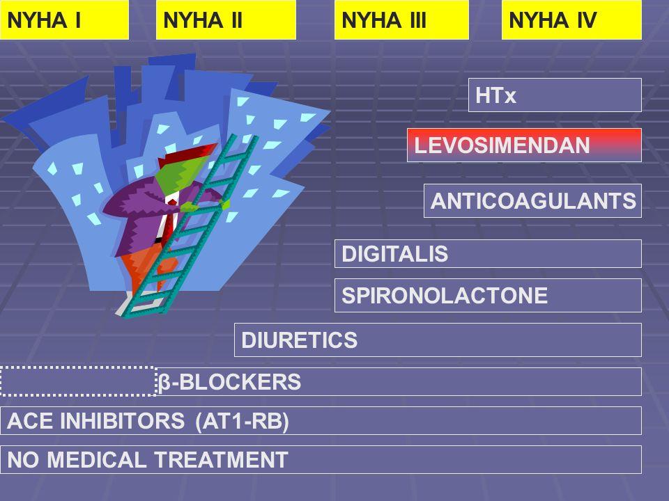 NO MEDICAL TREATMENT ACE INHIBITORS (AT1-RB) β-BLOCKERS DIURETICS SPIRONOLACTONE DIGITALIS ANTICOAGULANTS LEVOSIMENDAN HTx NYHA IVNYHA IIINYHA IINYHA I