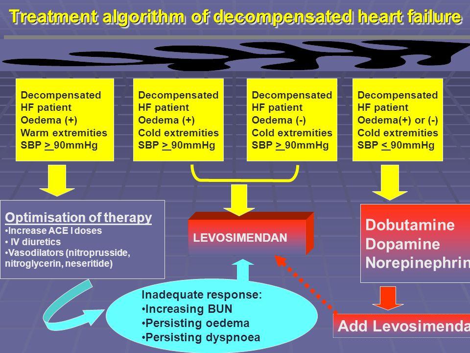 Treatment algorithm of decompensated heart failure Decompensated HF patient Oedema (+) Warm extremities SBP > 90mmHg Decompensated HF patient Oedema (+) Cold extremities SBP > 90mmHg Decompensated HF patient Oedema (-) Cold extremities SBP > 90mmHg Decompensated HF patient Oedema(+) or (-) Cold extremities SBP < 90mmHg Optimisation of therapy Increase ACE I doses IV diuretics Vasodilators (nitroprusside, nitroglycerin, neseritide) LEVOSIMENDAN Dobutamine Dopamine Norepinephrine Inadequate response: Increasing BUN Persisting oedema Persisting dyspnoea Add Levosimendan