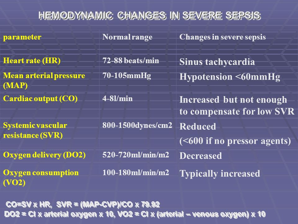 HEMODYNAMIC CHANGES IN SEVERE SEPSIS parameterNormal rangeChanges in severe sepsis Heart rate (HR)72-88 beats/min Sinus tachycardia Mean arterial pressure (MAP) 70-105mmHg Hypotension <60mmHg Cardiac output (CO)4-8l/min Increased but not enough to compensate for low SVR Systemic vascular resistance (SVR) 800-1500dynes/cm2 Reduced (<600 if no pressor agents) Oxygen delivery (DO2)520-720ml/min/m2 Decreased Oxygen consumption (VO2) 100-180ml/min/m2 Typically increased CO=SV x HR, SVR = (MAP-CVP)/CO x 79.92 DO2 = CI x arterial oxygen x 10, VO2 = CI x (arterial – venous oxygen) x 10 CO=SV x HR, SVR = (MAP-CVP)/CO x 79.92 DO2 = CI x arterial oxygen x 10, VO2 = CI x (arterial – venous oxygen) x 10