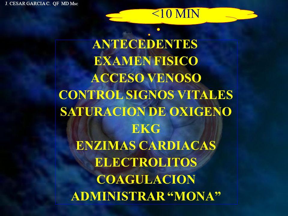 ANTECEDENTES EXAMEN FISICO ACCESO VENOSO CONTROL SIGNOS VITALES SATURACION DE OXIGENO EKG ENZIMAS CARDIACAS ELECTROLITOS COAGULACION ADMINISTRAR MONA