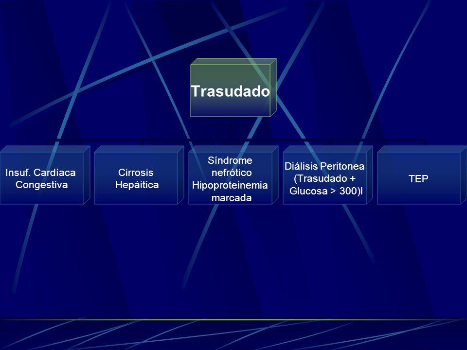 Trasudado Insuf. Cardíaca Congestiva Cirrosis Hepáitica Síndrome nefrótico Hipoproteinemia marcada Diálisis Peritonea (Trasudado + Glucosa > 300)l TEP