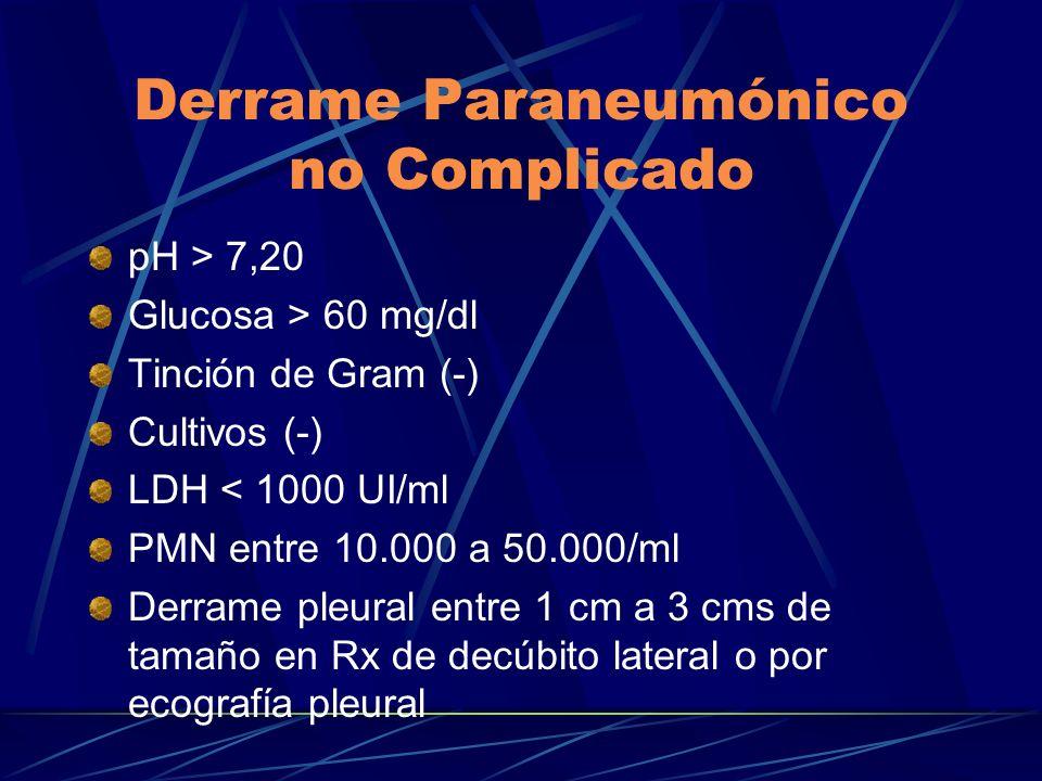 Derrame Paraneumónico no Complicado pH > 7,20 Glucosa > 60 mg/dl Tinción de Gram (-) Cultivos (-) LDH < 1000 UI/ml PMN entre 10.000 a 50.000/ml Derram
