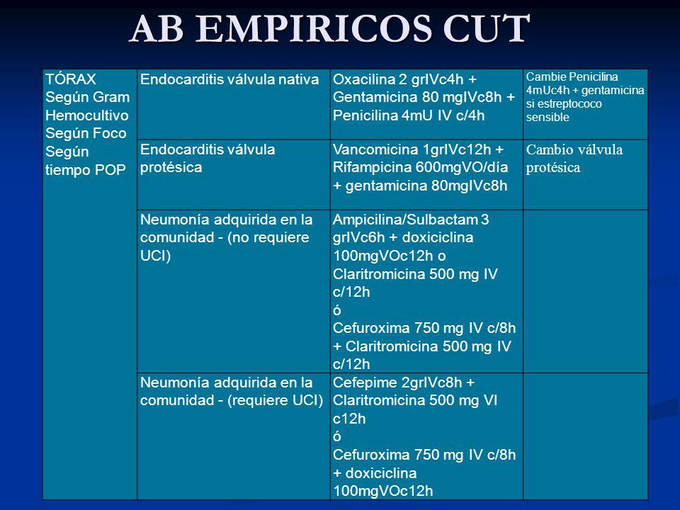AB EMPIRICOS CUT TÓRAX Según Gram Hemocultivo Según Foco Según tiempo POP Endocarditis válvula nativaOxacilina 2 grIVc4h + Gentamicina 80 mgIVc8h + Pe