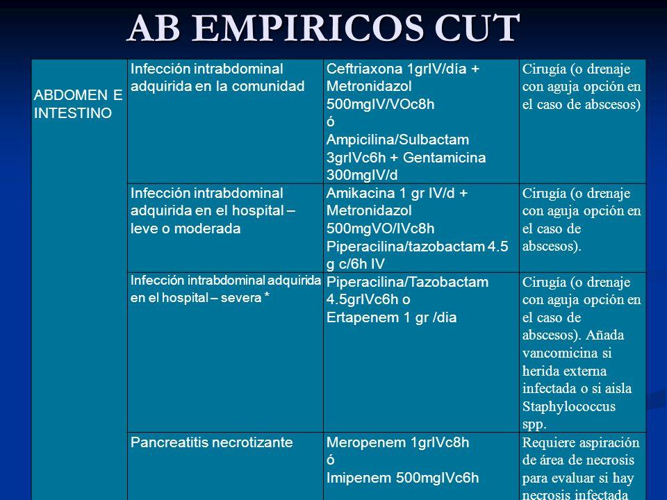 AB EMPIRICOS CUT ABDOMEN E INTESTINO Infección intrabdominal adquirida en la comunidad Ceftriaxona 1grIV/día + Metronidazol 500mgIV/VOc8h ó Ampicilina