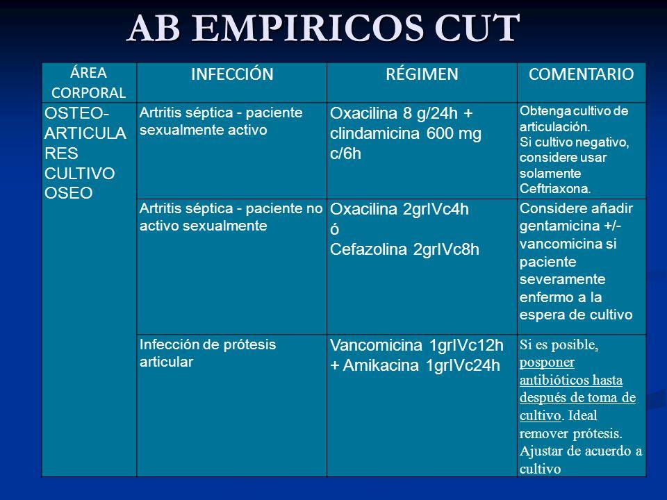 AB EMPIRICOS CUT ÁREA CORPORAL INFECCIÓNRÉGIMENCOMENTARIO OSTEO- ARTICULA RES CULTIVO OSEO Artritis séptica - paciente sexualmente activo Oxacilina 8