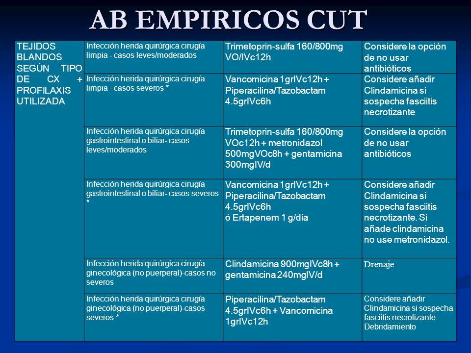 AB EMPIRICOS CUT TEJIDOS BLANDOS SEGÚN TIPO DE CX + PROFILAXIS UTILIZADA Infección herida quirúrgica cirugía limpia - casos leves/moderados Trimetopri