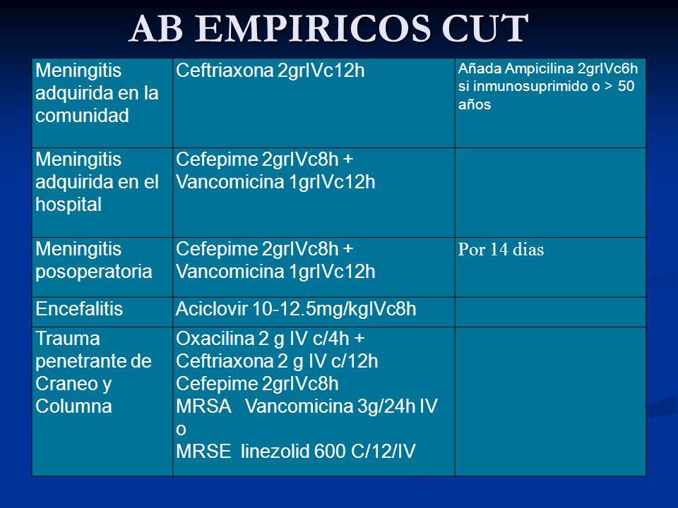 AB EMPIRICOS CUT Meningitis adquirida en la comunidad Ceftriaxona 2grIVc12h Añada Ampicilina 2grIVc6h si inmunosuprimido o > 50 años Meningitis adquir