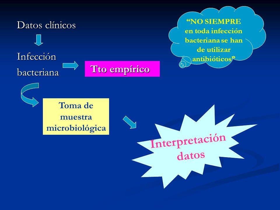 AB EMPIRICOS CUT Osteomielitis aguda de columna o huesos largos Oxacilina 2grIVc4h ó Cefazolina 2grIVc8h Idealmente cultivar hueso antes de antibiótico.