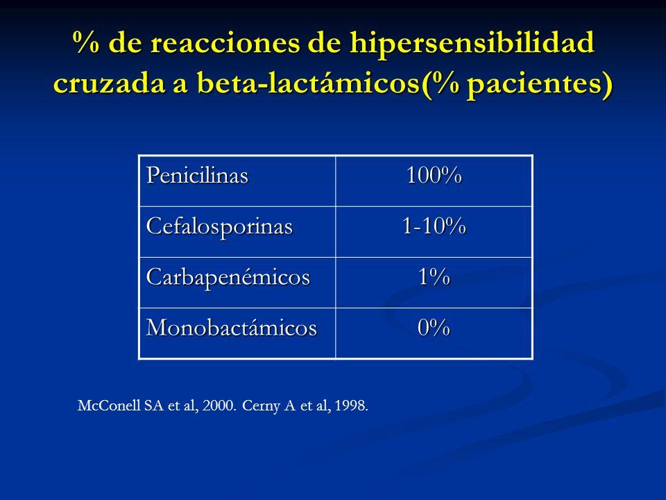 % de reacciones de hipersensibilidad cruzada a beta-lactámicos(% pacientes) Penicilinas100% Cefalosporinas1-10% Carbapenémicos1% Monobactámicos0% McCo