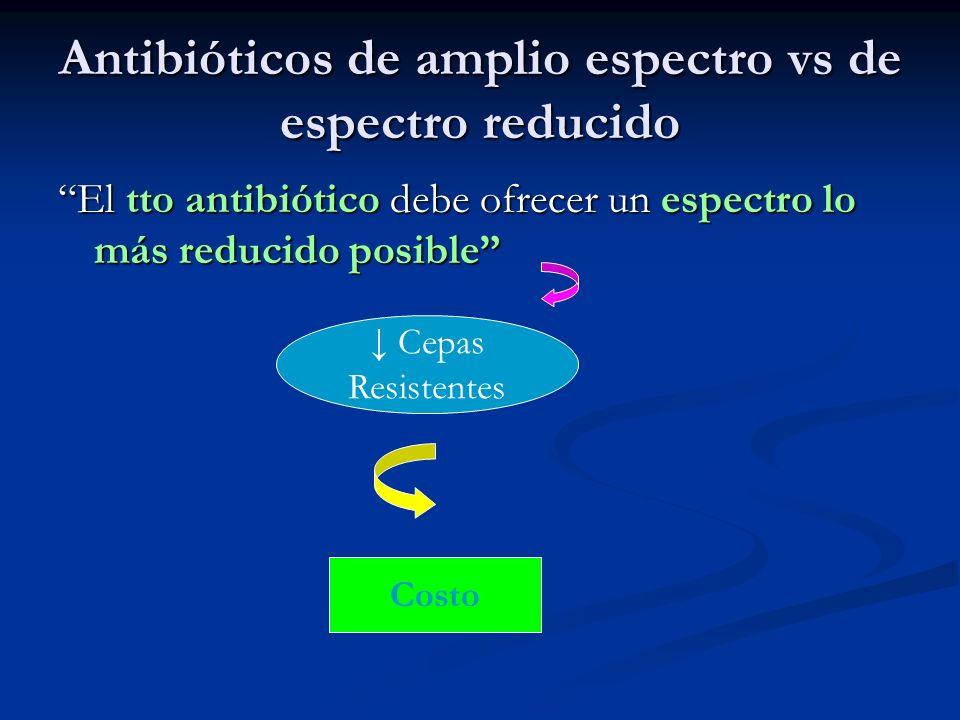 Antibióticos de amplio espectro vs de espectro reducido El tto antibiótico debe ofrecer un espectro lo más reducido posible Cepas Resistentes Costo