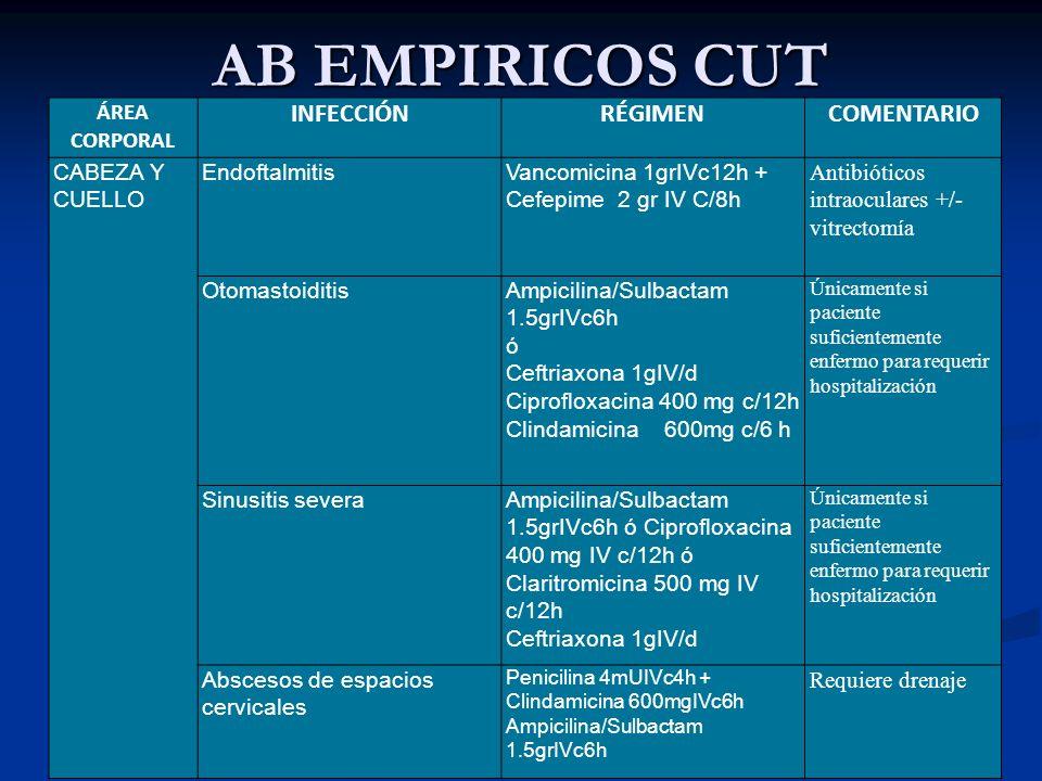 AB EMPIRICOS CUT Infecciones severas * de tejidos blandos adquiridas en el hospital Vancomicina 1grIVc12h + Piperacilina/Tazobactam 4.5grIVc6h Debridamiento Pié diabético infectado CON ULCERA - No severamente enfermo Clindamicina 300mgVO(600mgIVc6h) + Ciprofloxacina 500mgVO(400mgIV)c12h Debridamiento Pié diabético infectado CON ULCERA - Severamente enfermo * Vancomicina 1grIVc12h + Piperacilina/Tazobactam 4.5grIVc6h Cefepime 2g c/8h Considere añadir Clindamicina si sospecha fasciitis necrotizante