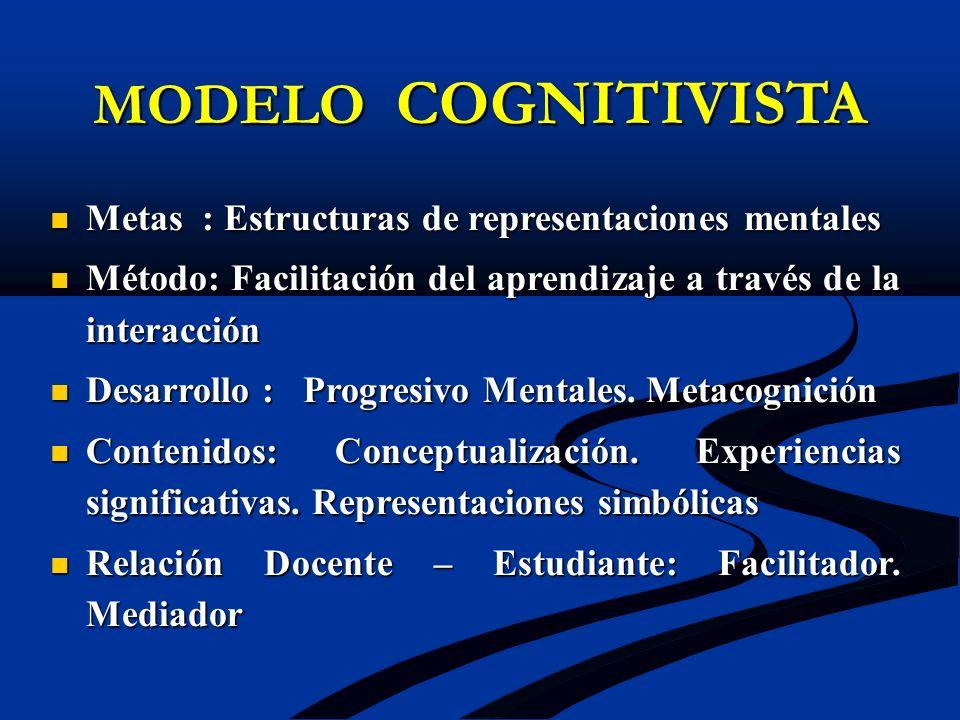 MODELO COGNITIVISTA Metas : Estructuras de representaciones mentales Metas : Estructuras de representaciones mentales Método: Facilitación del aprendi