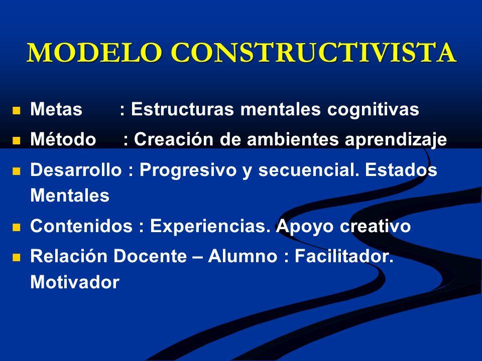 MODELO CONSTRUCTIVISTA Metas : Estructuras mentales cognitivas Método : Creación de ambientes aprendizaje Desarrollo : Progresivo y secuencial. Estado