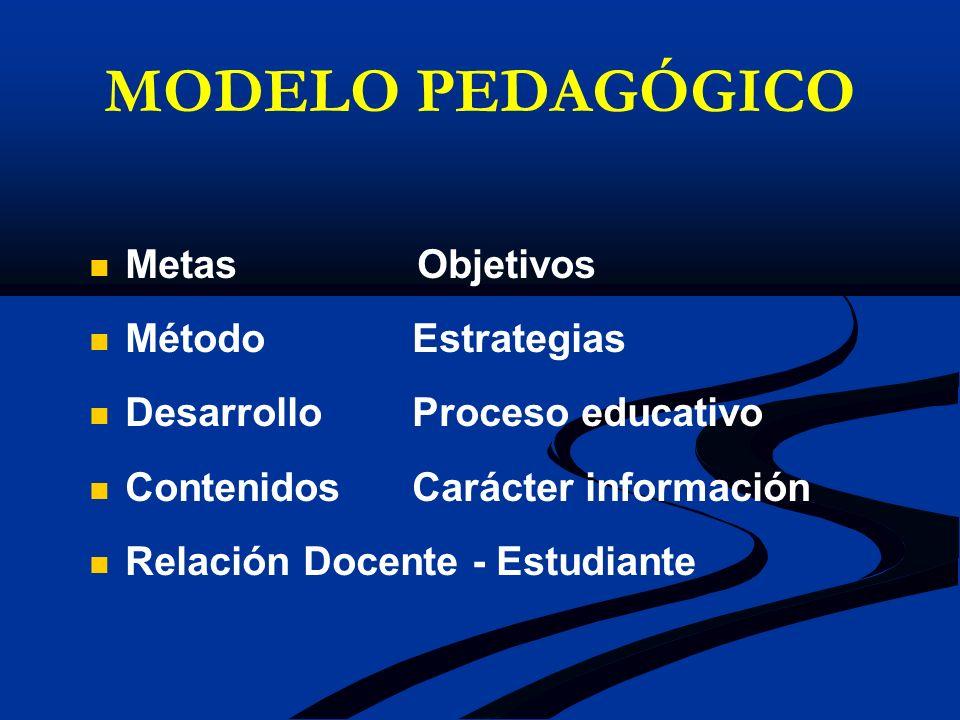 MODELO PEDAGÓGICO Metas Objetivos Método Estrategias Desarrollo Proceso educativo Contenidos Carácter información Relación Docente - Estudiante