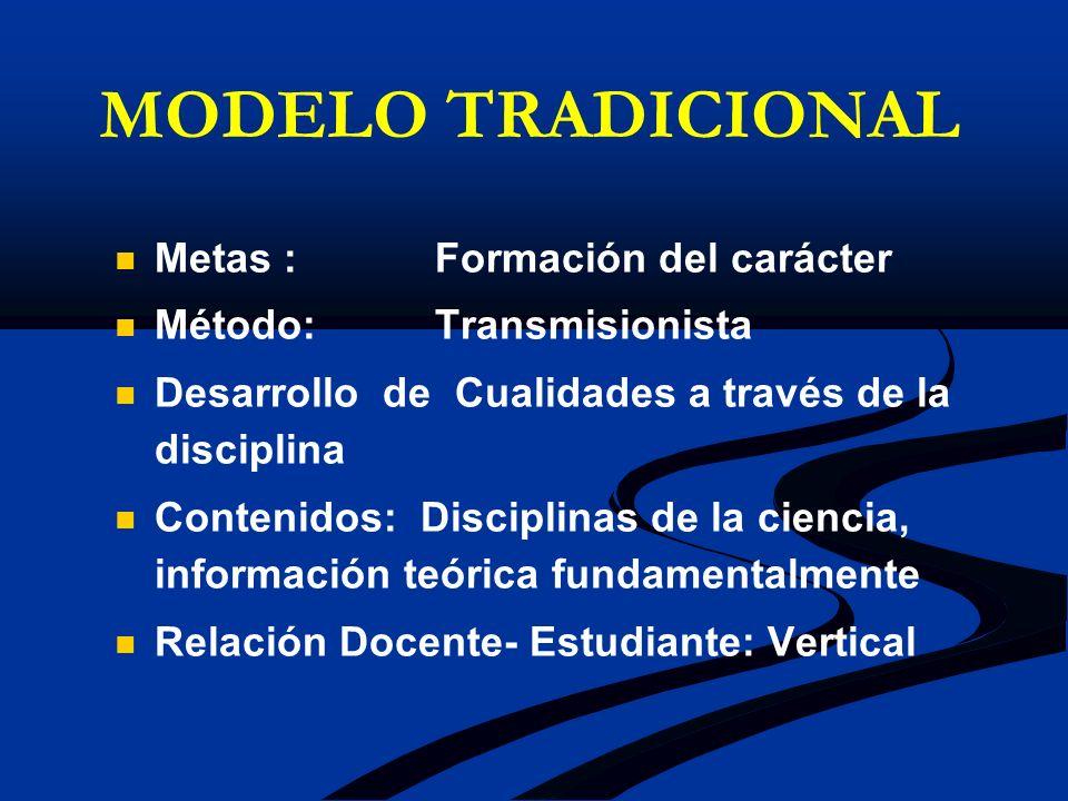 MODELO TRADICIONAL Metas : Formación del carácter Método:Transmisionista Desarrollo de Cualidades a través de la disciplina Contenidos: Disciplinas de