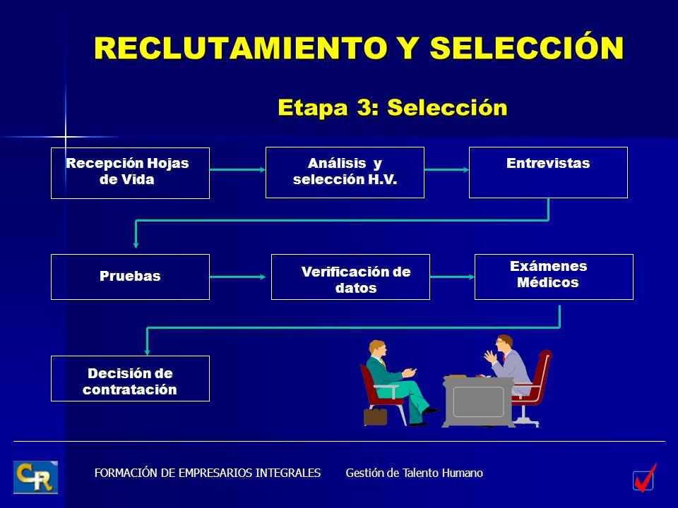 FORMACIÓN DE EMPRESARIOS INTEGRALES RECLUTAMIENTO Y SELECCIÓN Etapa 3: Selección Recepción Hojas de Vida Análisis y selección H.V. Entrevistas Pruebas