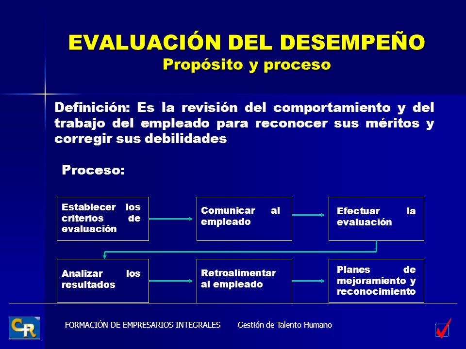 FORMACIÓN DE EMPRESARIOS INTEGRALES EVALUACIÓN DEL DESEMPEÑO Propósito y proceso Gestión de Talento Humano Definición: Es la revisión del comportamien