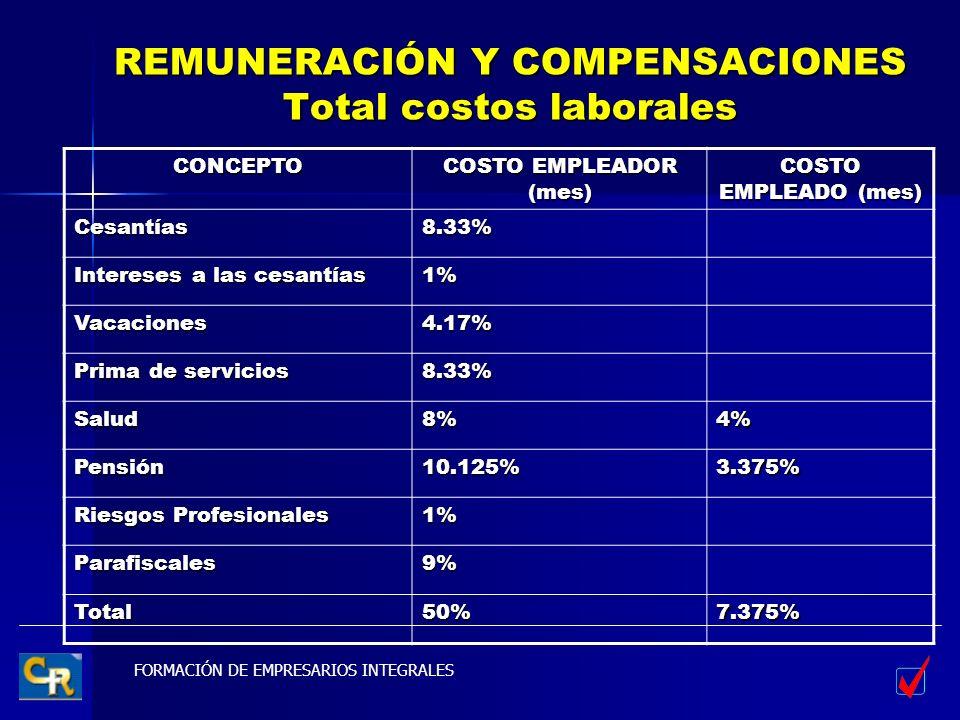 FORMACIÓN DE EMPRESARIOS INTEGRALES REMUNERACIÓN Y COMPENSACIONES Total costos laborales CONCEPTO COSTO EMPLEADOR (mes) COSTO EMPLEADO (mes) Cesantías