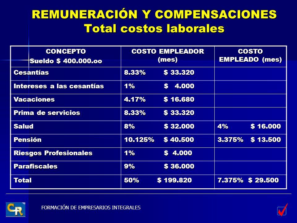 FORMACIÓN DE EMPRESARIOS INTEGRALES REMUNERACIÓN Y COMPENSACIONES Total costos laborales CONCEPTO Sueldo $ 400.000.oo COSTO EMPLEADOR (mes) COSTO EMPL