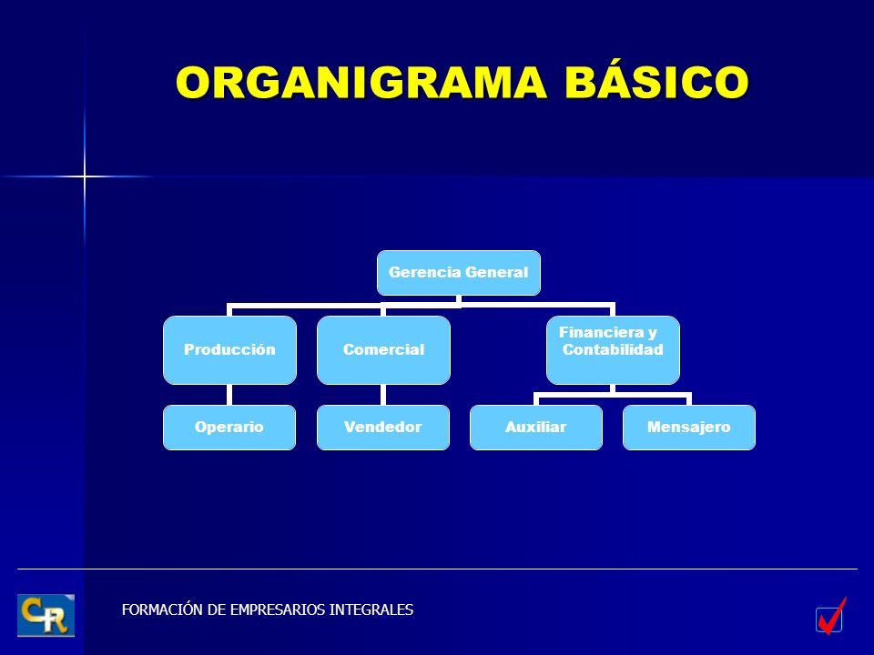 FORMACIÓN DE EMPRESARIOS INTEGRALES ORGANIGRAMA BÁSICO Gerencia General Producción Operario Comercial Vendedor Financiera y Contabilidad AuxiliarMensa
