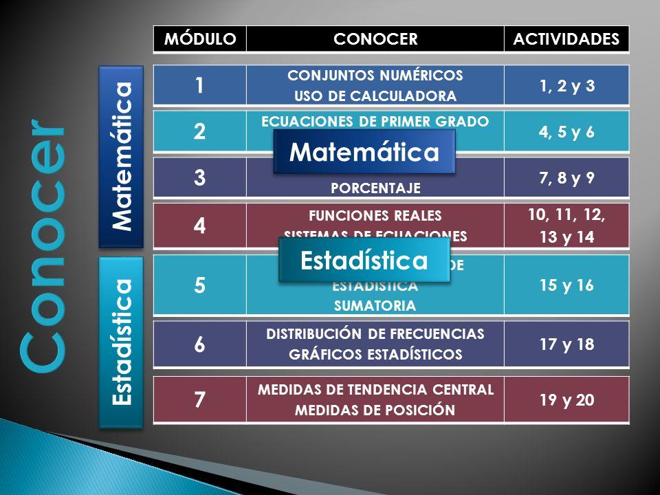 MÓDULOCONOCERACTIVIDADES 1 CONJUNTOS NUMÉRICOS USO DE CALCULADORA 1, 2 y 3 2 ECUACIONES DE PRIMER GRADO DESPEJE DE VARIABLES 4, 5 y 6 3 PROPORCIONALIDAD PORCENTAJE 7, 8 y 9 4 FUNCIONES REALES SISTEMAS DE ECUACIONES 10, 11, 12, 13 y 14 5 CONCEPTOS BÁSICOS DE ESTADÍSTICA SUMATORIA 15 y 16 6 DISTRIBUCIÓN DE FRECUENCIAS GRÁFICOS ESTADÍSTICOS 17 y 18 7 MEDIDAS DE TENDENCIA CENTRAL MEDIDAS DE POSICIÓN 19 y 20 Matemática Estadística Matemática Estadística