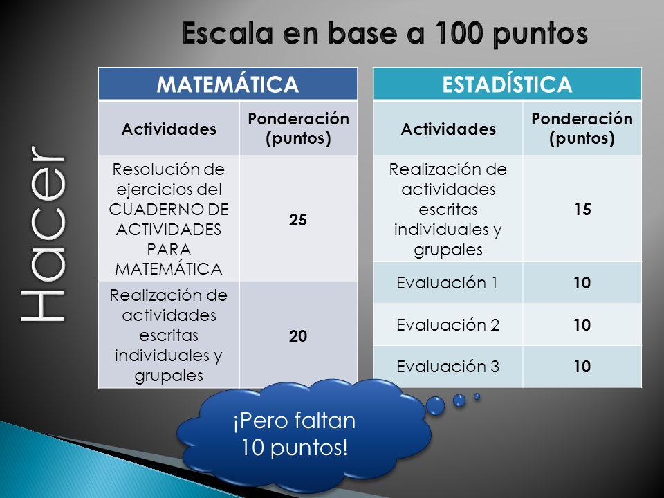 MATEMÁTICA Actividades Ponderación (puntos) Resolución de ejercicios del CUADERNO DE ACTIVIDADES PARA MATEMÁTICA 25 Realización de actividades escritas individuales y grupales 20 ESTADÍSTICA Actividades Ponderación (puntos) Realización de actividades escritas individuales y grupales 15 Evaluación 1 10 Evaluación 2 10 Evaluación 3 10 ¡Pero faltan 10 puntos!