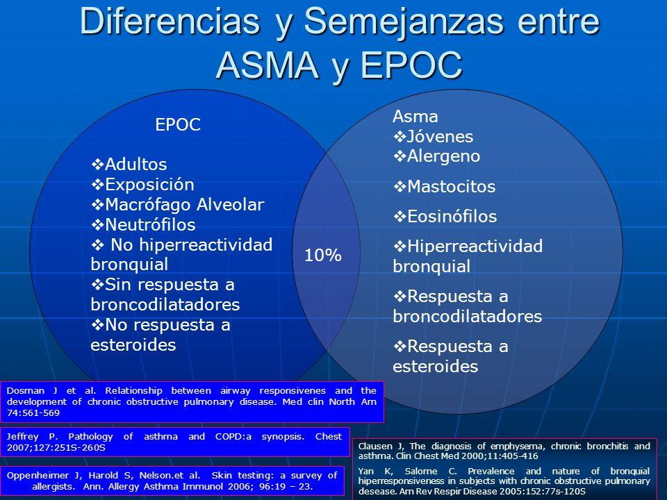 Diferencias y Semejanzas entre ASMA y EPOC EPOC Adultos Exposición Macrófago Alveolar Neutrófilos No hiperreactividad bronquial Sin respuesta a bronco