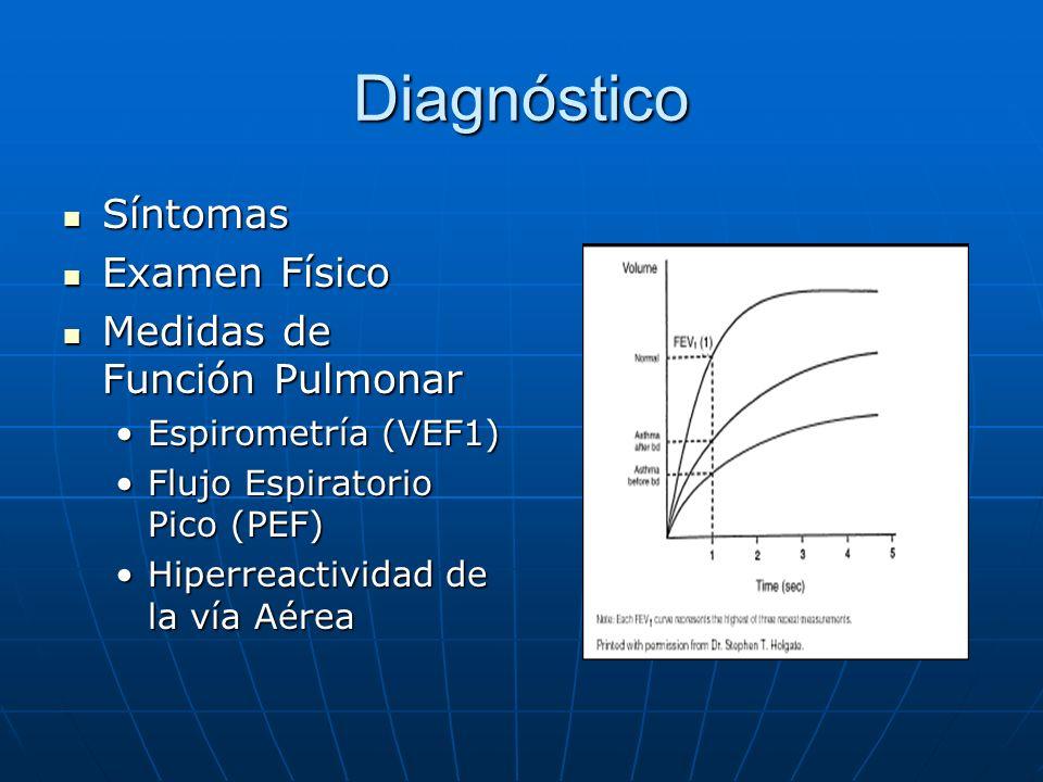 Diagnóstico Síntomas Síntomas Examen Físico Examen Físico Medidas de Función Pulmonar Medidas de Función Pulmonar Espirometría (VEF1)Espirometría (VEF