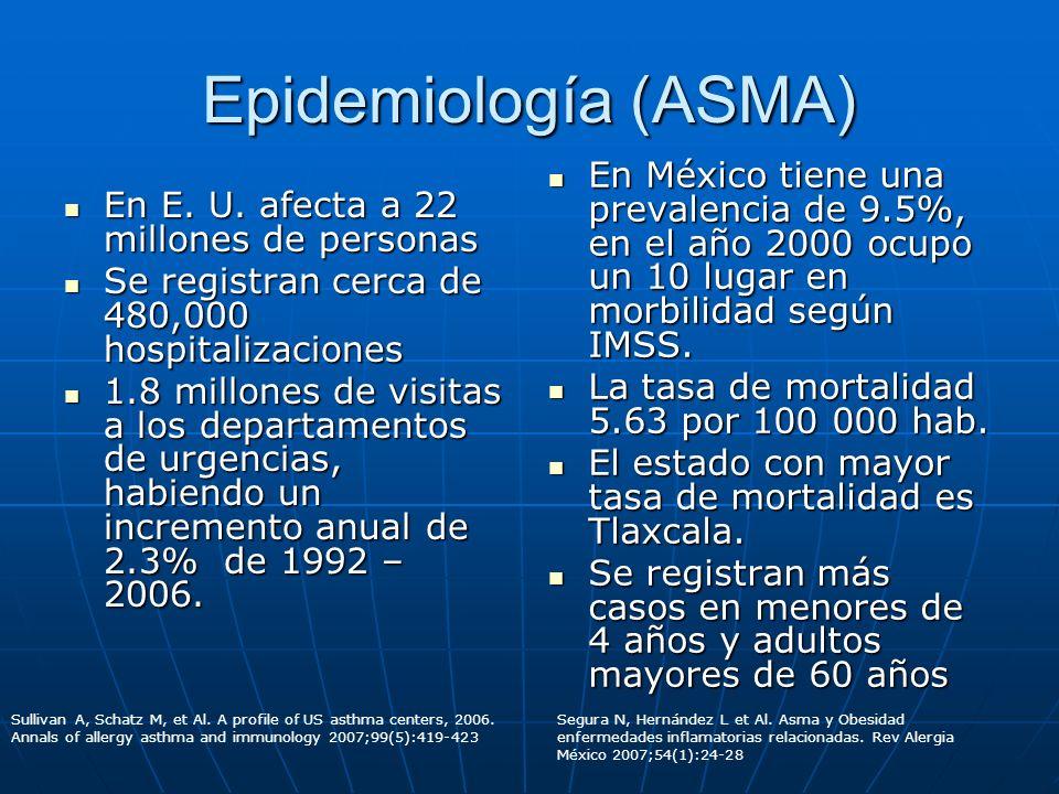 Epidemiología (ASMA) En E. U. afecta a 22 millones de personas En E. U. afecta a 22 millones de personas Se registran cerca de 480,000 hospitalizacion