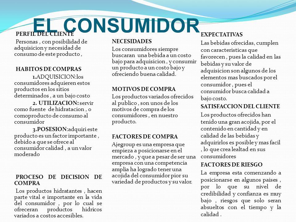 EL CONSUMIDOR PERFIL DEL CLIENTE Personas, con posibilidad de adquisicion y necesidad de consumo de este producto, HABITOS DE COMPRAS 1.ADQUISICION:lo